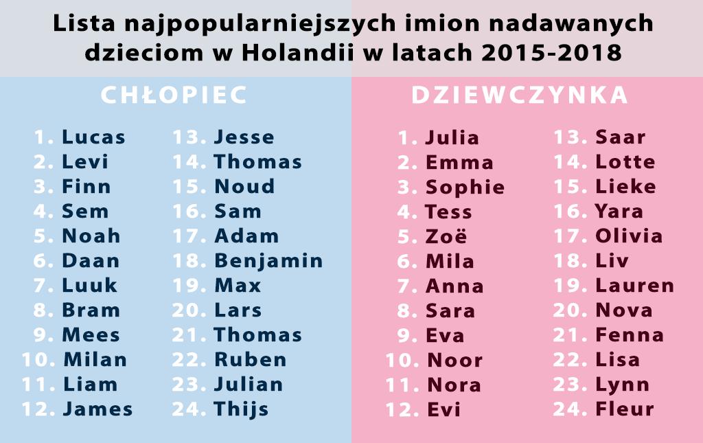 d9a43172655504 Lista najpopularniejszych imion nadawanych dzieciom w Holandii