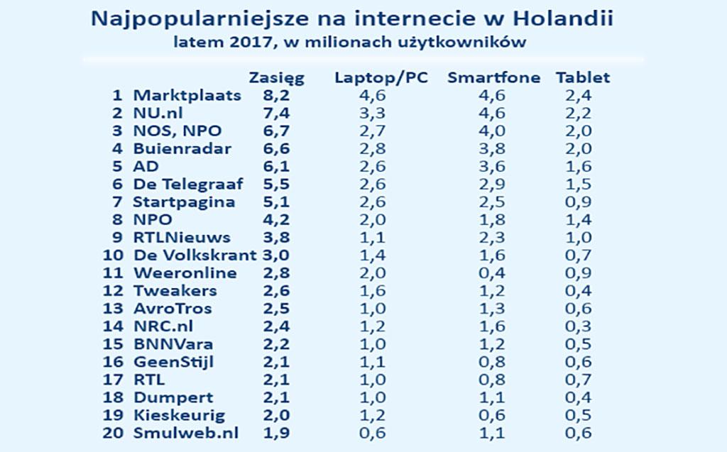 W holandii strony polskie VP Flex