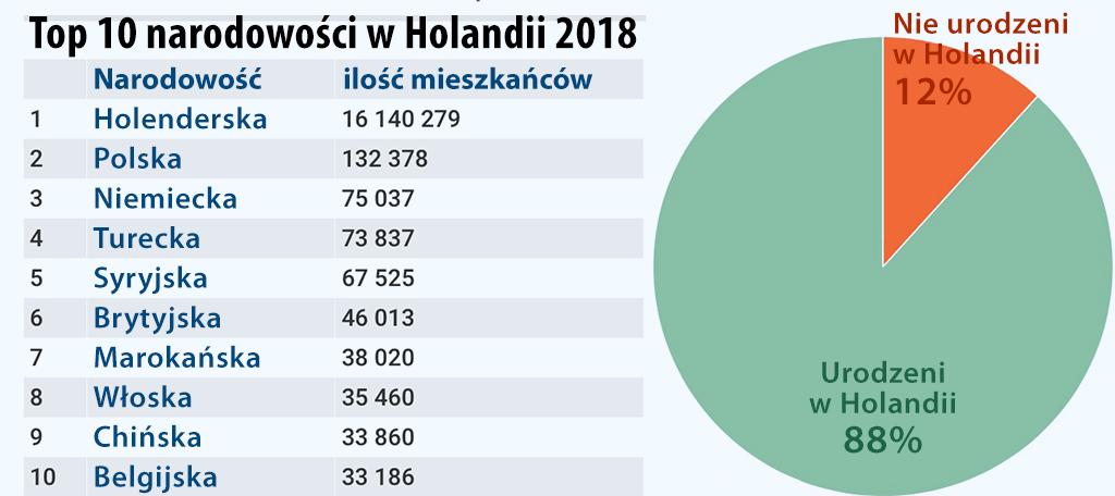 Holandii polskie strony w PISF