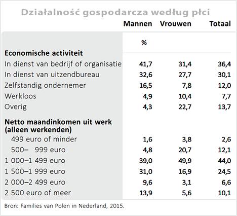 polacy w holandii randki Jelenia Góra