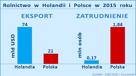 Rolnictwo NL - PL