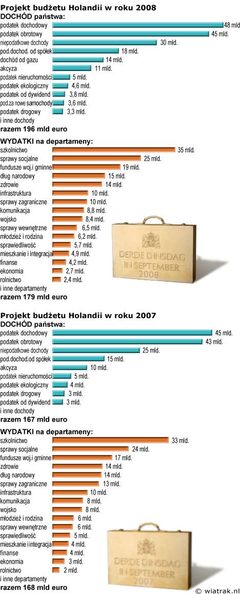 Budżet Holandii na rok 2008