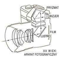 aparat XX wieku