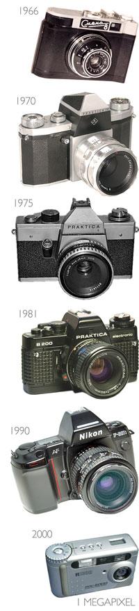 aparaty mego życia